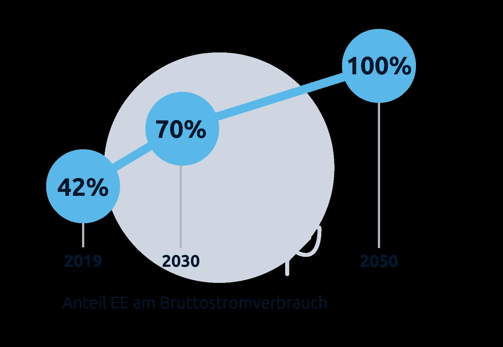 """Grafik """"Anteil EE am Bruttostromverbrauch"""", Stiftung Klimaneutralität"""""""