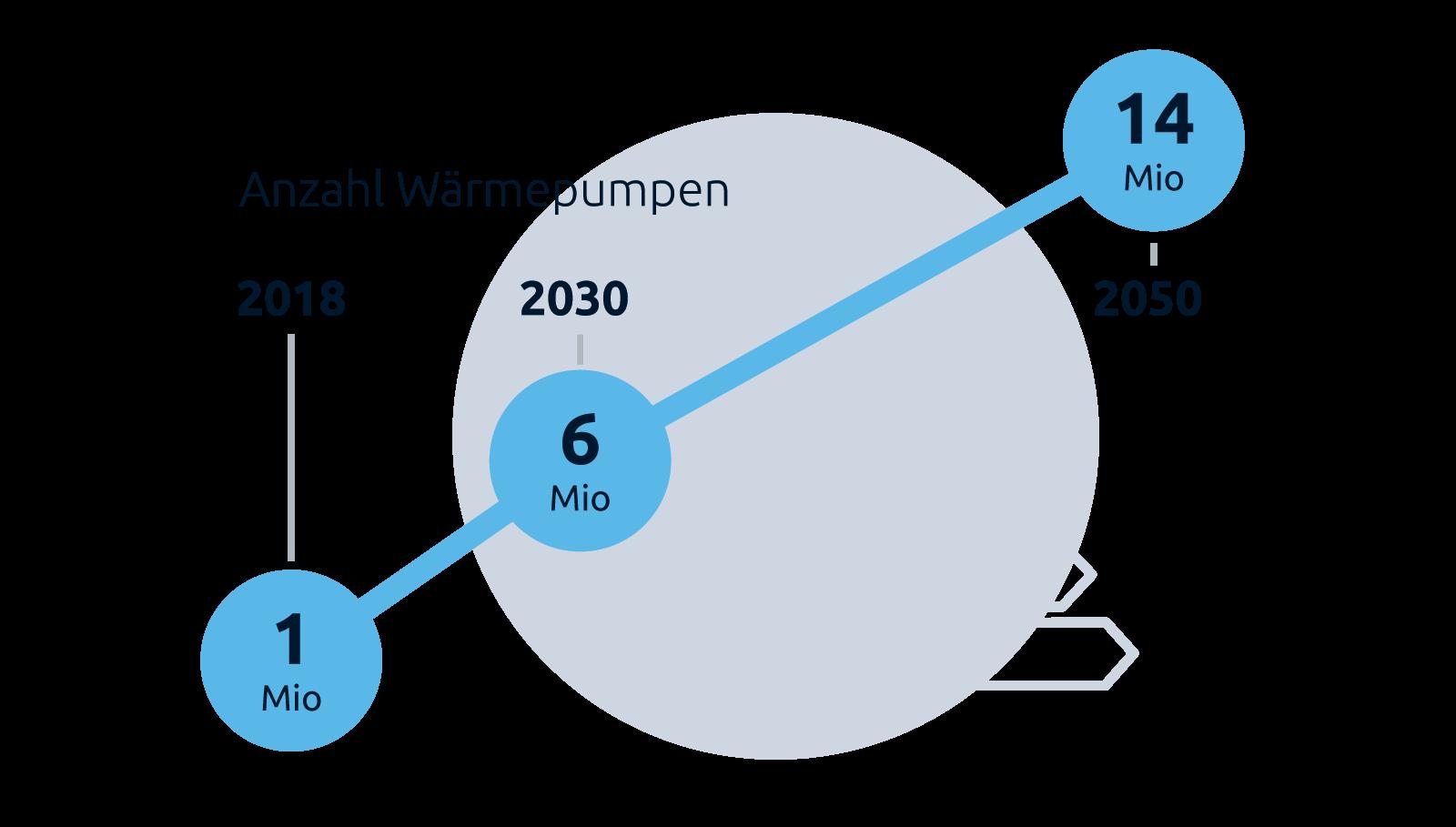 """Grafik """"Anzahl Wärmepumpen"""", Stiftung Klimaneutralität"""""""