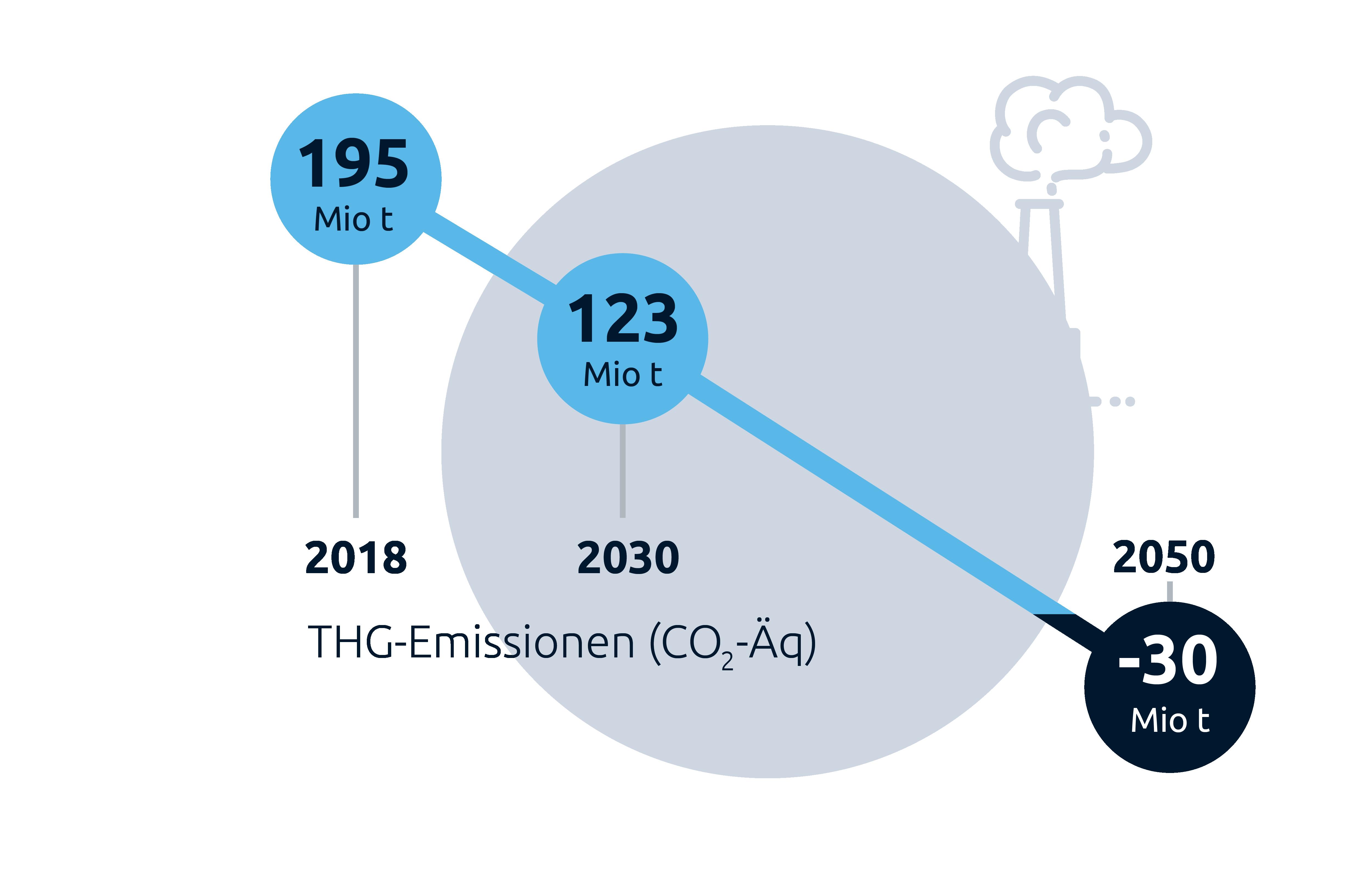 """Grafik """"THG-Emissionen/Industrie"""", Stiftung Klimaneutralität"""""""