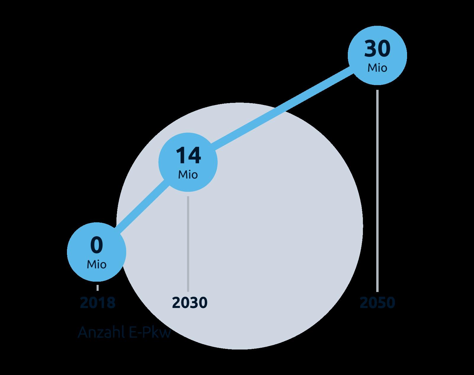 """Grafik """"Anzahl E-Pkw in Mio t"""", Stiftung Klimaneutralität"""""""