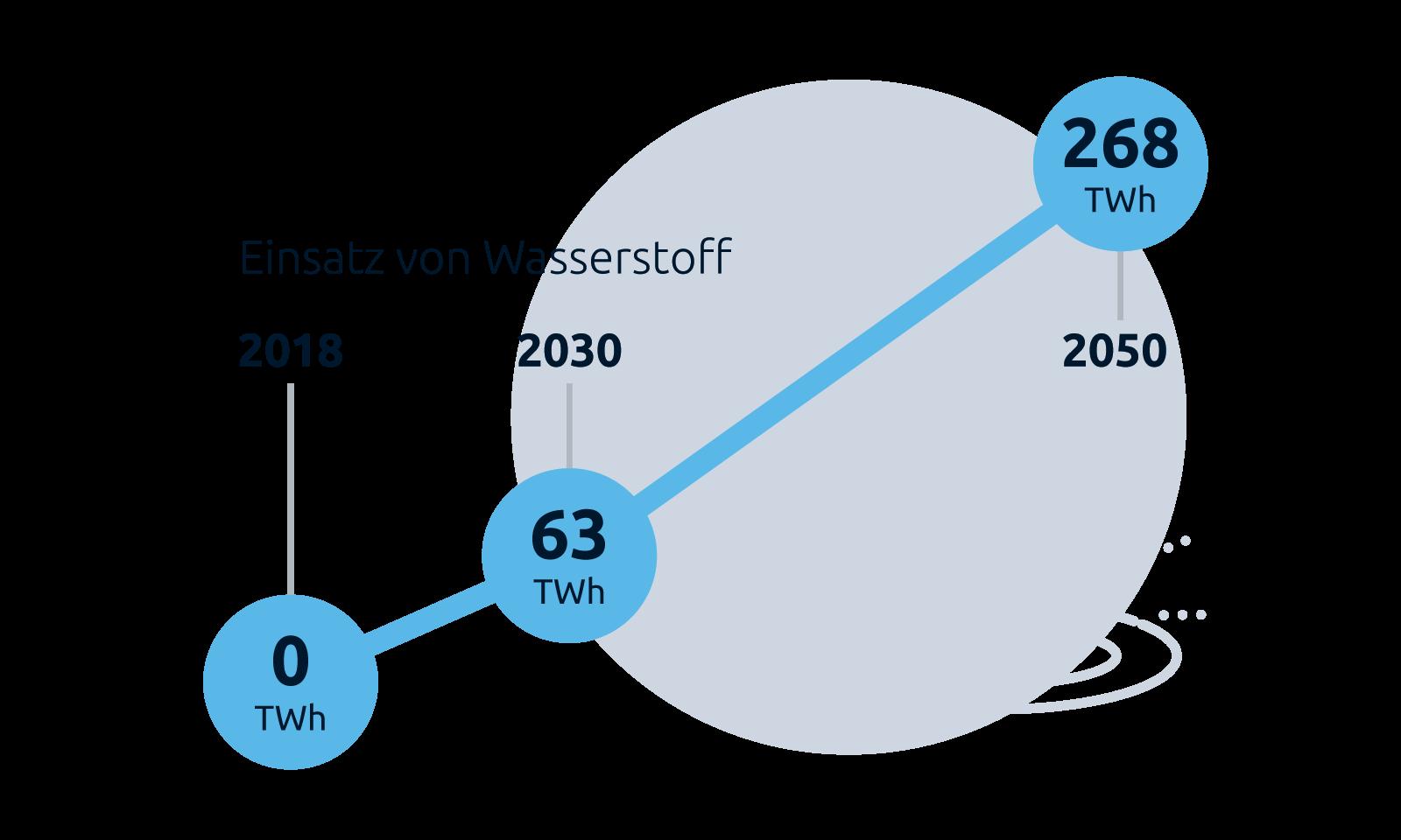 """Grafik """"Einsatz von Waserstoff"""", Stiftung Klimaneutralität"""""""